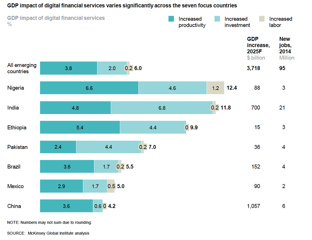 GDP Impact of digital financial services