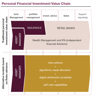 Personal Financial Investment Value Chain Image