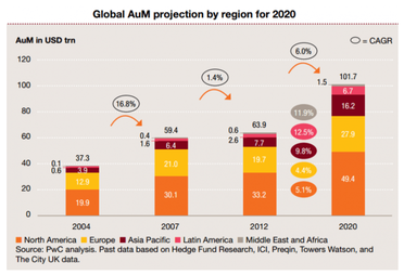 Asset Under Management projection by region for 2020