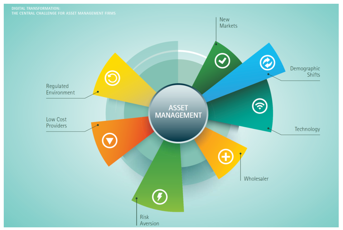 Digital Transformation of Asset Management