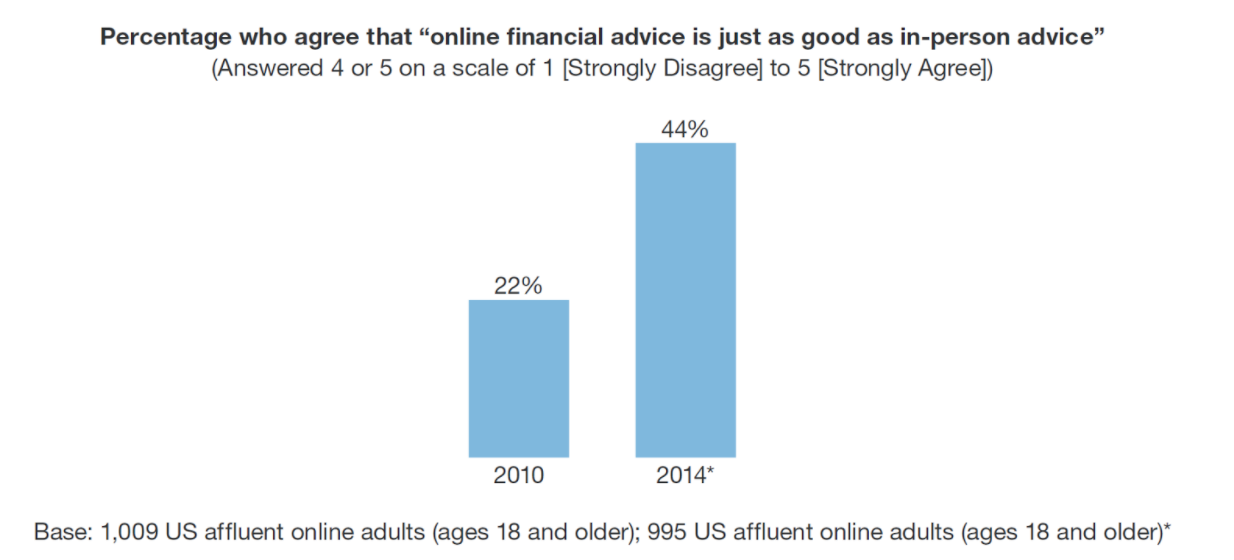 Online financial advice vs in-person financial advice