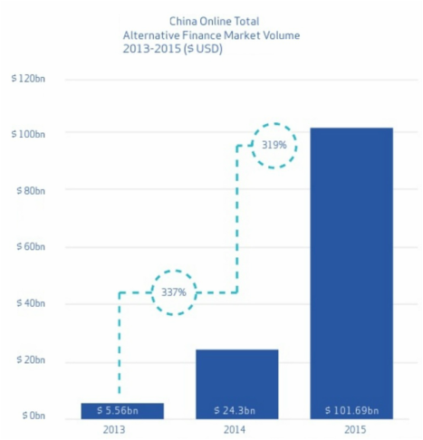 China online total alternative finance market volume