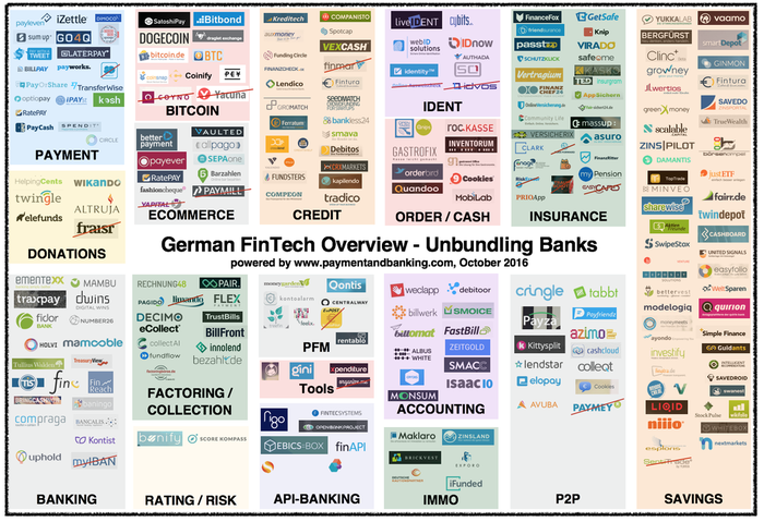 German fintech overview infographic