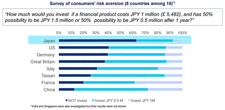 Survey of consumers risk aversion - fintech japan