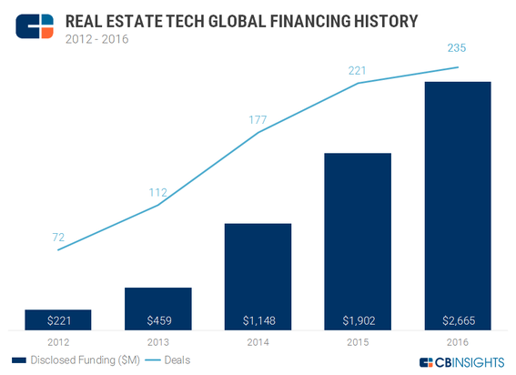 Proptech funding history