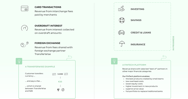 Transferwise fintech banking examples